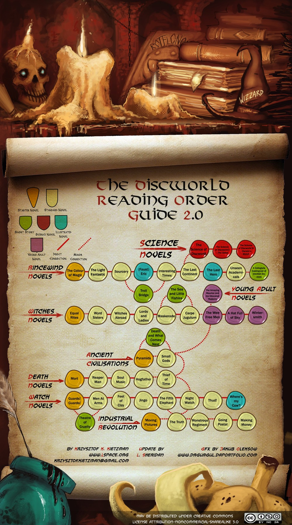 Discworld Reading Order The-discworld-reading-order-guide-20