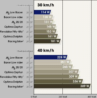 Déclaration pro Boulhol Aérocycles 1151.1