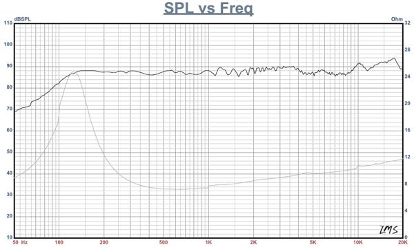 Scelta ragionata di un altoparlante e suo eventuale impiego per la costruzione di un utopia micro Fe85-curve