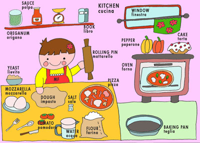 DIZIONARI VISUALI (per la lingua INGLESE) Inglese_kitchen00