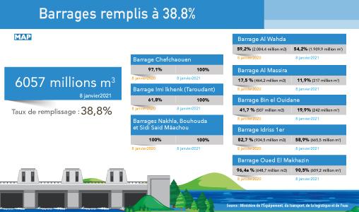 Actualités nationales - Page 30 Inf-081221-Taux-de-remplissage-Barrages-Exp