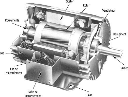 صور المحرك الكهربائي الثلاثي الطور 132610