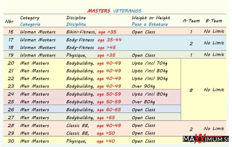 Amateur World's championship IFBB Junior & Masters MP2k94c3d54f078