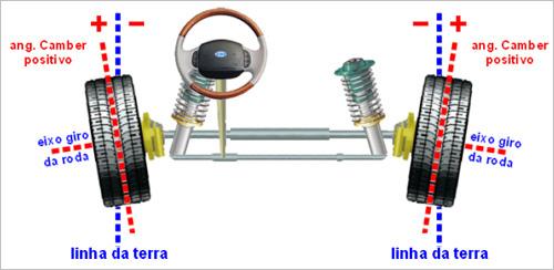 (C/S/W204): Medidas oficiais das rodas e pneus - Página 4 Camber