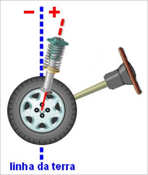 (C/S/W204): Medidas oficiais das rodas e pneus - Página 4 Caster