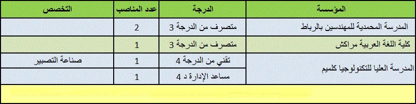 قطاع التعليم العالي: مباريات لفائدة المؤسسات الجامعية لتوظيف 3 متصرفين من الدرجة 3 و تقني من الدرجة 4 و مساعد إداري الدرجة 4. آخر أجل هو 09 دجنبر 2011 4270792200cdc60f35bcb793754eb41c4007d14b828448f5666bea7e553635c16g