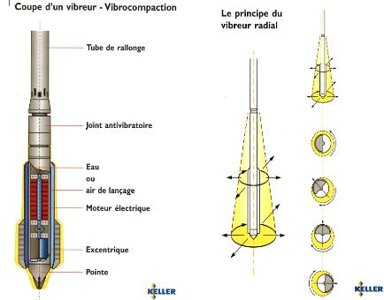 Fabrication  Porte OUtil Vibrant Traitement-du-sol-par-colonne-ballastees44