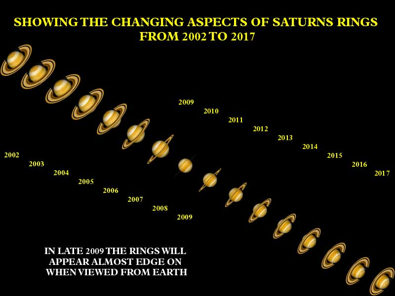 كوكب زحل Saturne   Starman_SaturnsRingsAspect