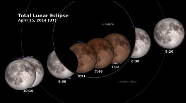 Total Lunar Eclipse Arrives just After Midnight On April 15 - It's A Special Event Totluneclipse001
