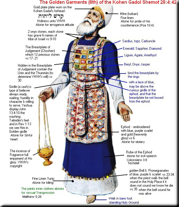 Découverte clochette en or du Souverain Sacrificateur Kohen-garments
