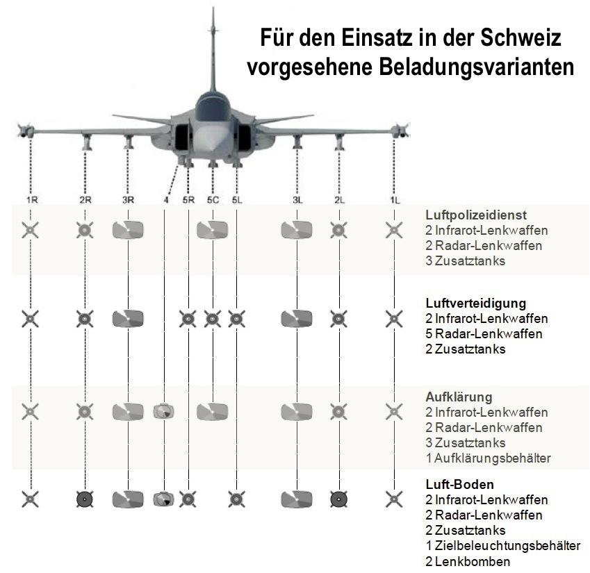 المقاتلة الذكية ساب جربين Gripen-Beladungsvarianten-Schweiz-001