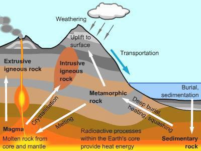 الجيولوجيا (Geology) Rock_cycle
