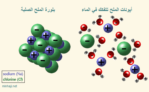 دروس ميدان  المادة وتحولاتها  9th%20grade%20chemistry%20unit-3-2%20NaCl%20in%20water-1