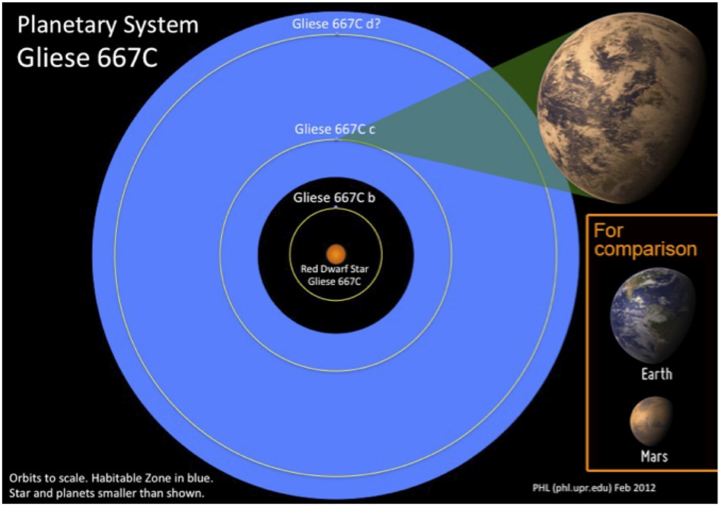 La verità dell'universo Habitablezone