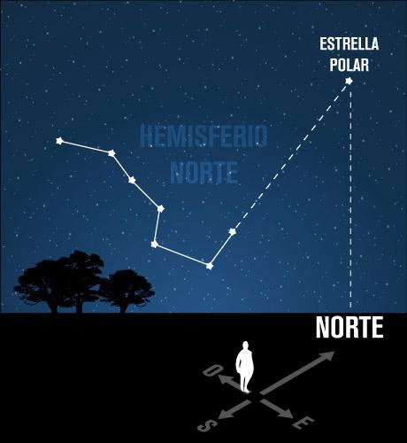 Orientándonos con las estrellas Guia-estrellas-hemisferio-norte
