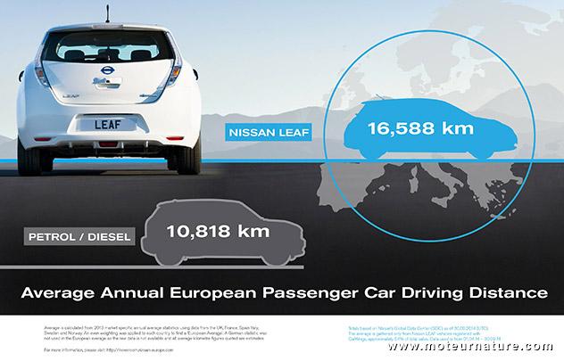 En moyenne, combien faites-vous de km en un an, avec votre Zoé ?  Nissan-Leaf-kilometrage