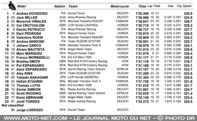 MOTO GRAND PRIX DE THAÏLANDE 2018  Circuit (Buriram) 7 OCTOBRE Thailande-fp3-classement