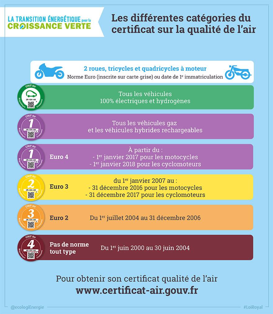 [sondage] Crit'Air - La vignette 'pollution' deux-roues - Page 3 Vignette_tw_qualiteair_tableau_2roues_880x440