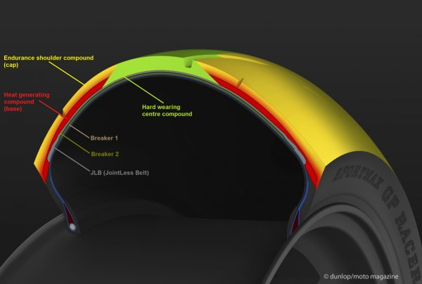 D212 GP racer Dunlop-gp_racer_d212_hct_heat_control_technology-section_layers_-f91bd