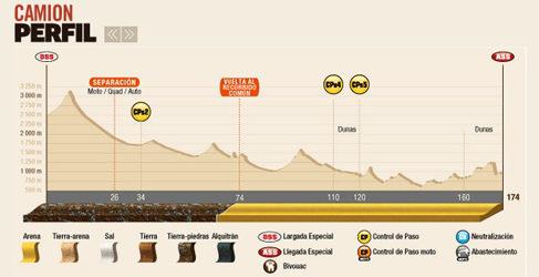2015 Rallye Raid Dakar Argentina - Bolivia - Chile [4-17 Enero] - Página 7 5