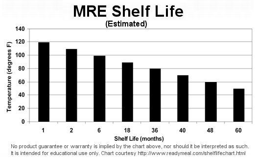 Raciones de combate diferentes ejércitos Capítulo 4 Mre-shelf-life-chart