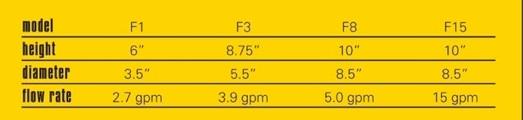 Λύση για τις κ@λοβενζίνες-Φίλτρο mr funnel Chart