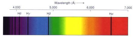 مبادئ الفيزياء الفلكي SpectrumHyAbsLines