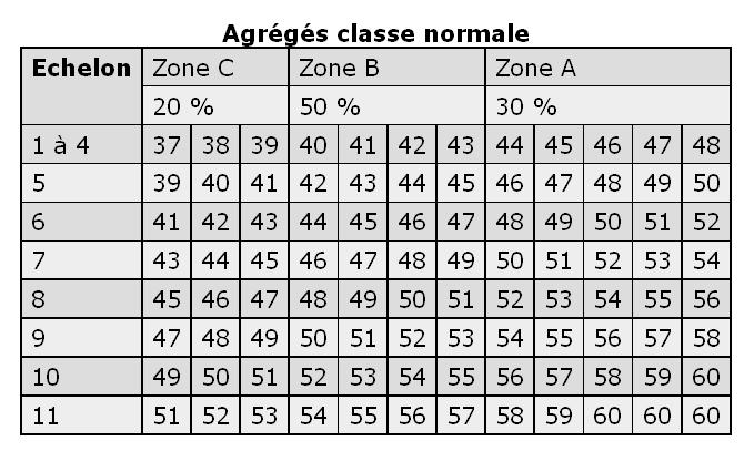 première note pédagogique 42 Pedagogique_agrege_grille_cible