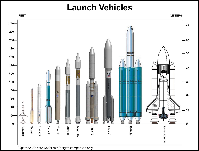 apollo - Come fare una missione Apollo 125306main_rocket%20chart