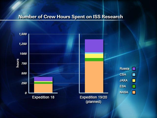 La science à bord de l'ISS 317812main_3_robinson