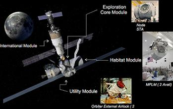 Exploration Gateway Platform - Plateforme spatiale d'exploration en L2 Z318