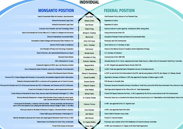 Genetically Modified Organisms (GMO) Monsanto-FDA-600