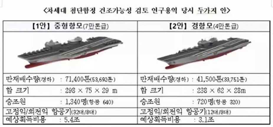Armée Sud Coréene/Republic of Korea Armed Forces ( RoKAF ) - Page 36 South_Korea_Navy_recent_F-35B_order_confirms_plans_to_get_new_light_aircraft_carrier_925_002