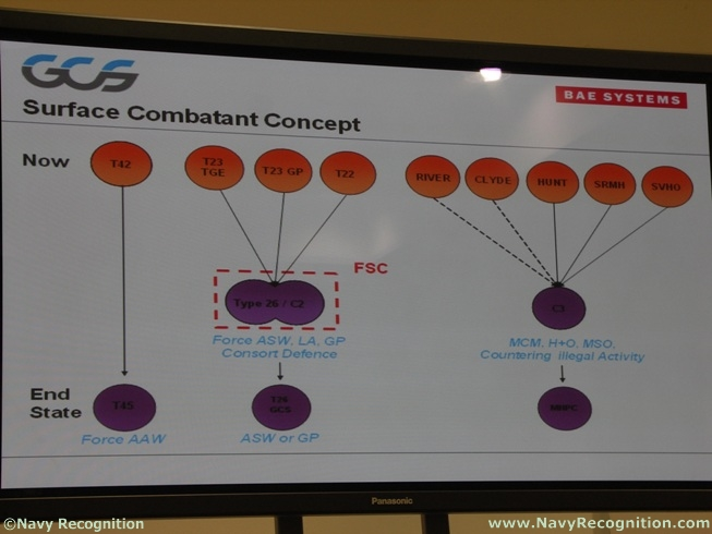 Meetings Internationaux - Page 5 Bae_systems_gcs_type26_frigate_dsei_2011_4
