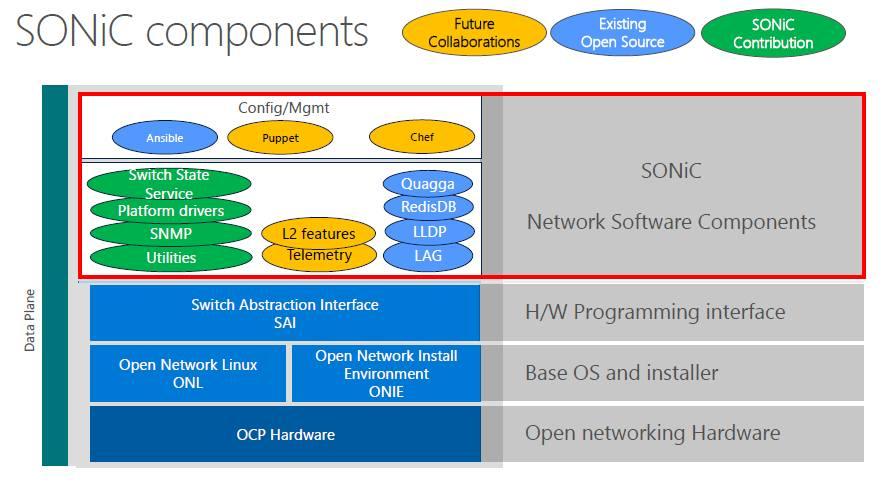 Microsoft vừa cùng Facebook nã một phát đại bác vào đế chế thiết bị mạng Cisco Microsoft-ocp-sonic-block