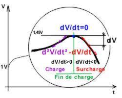 Chargeur accus R3 & R6 : Possible de ne charger qu'un seul accumulateur ! DeltaV