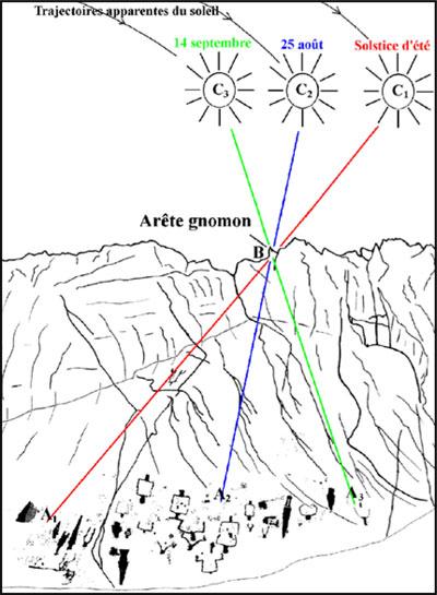 Le cadran solaire préhistorique do mont Bego Merveilles-3