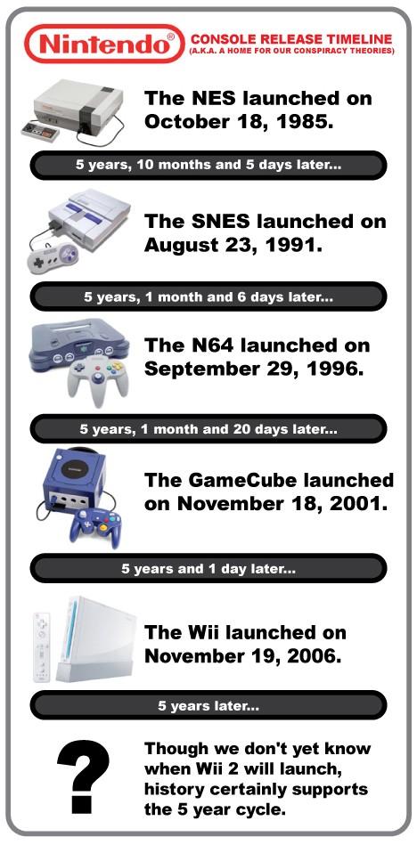 Une nouvelle console de salon Nintendo...? 1291901320
