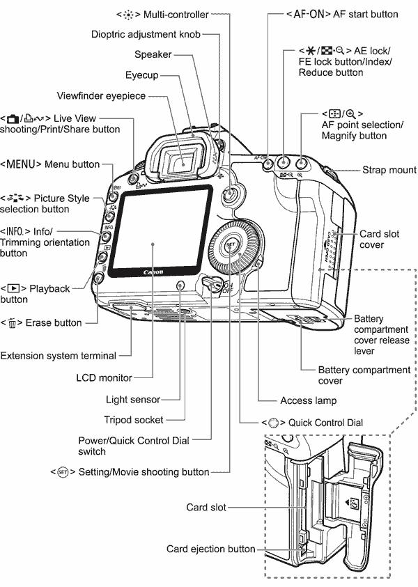 صور  توضح مكونات الكاميرا الرقمية بالتفصيل Rear-diag