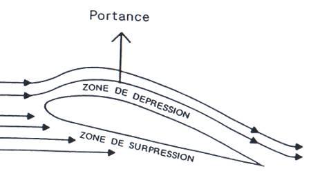 LES AERONEFS Schema-portance-1