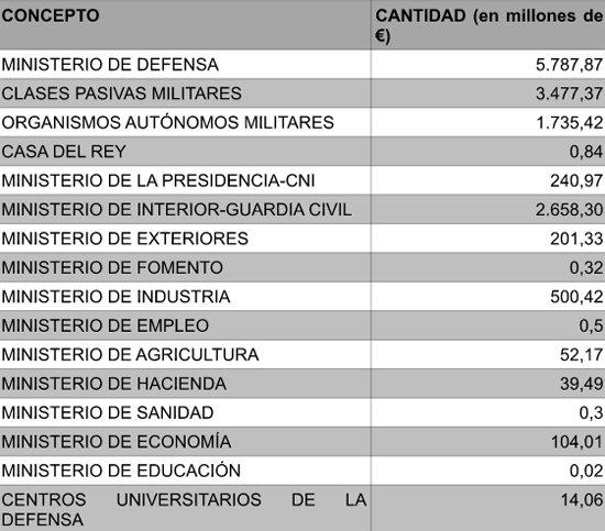 Situación de las fuerzas represivas de España 2015090319093889057