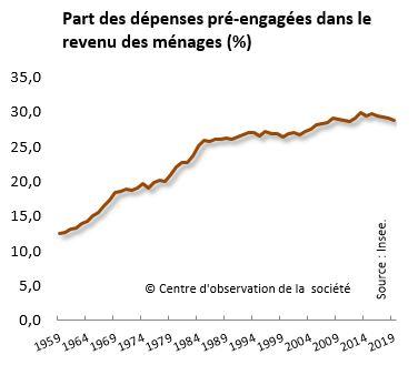 Le risque démographique - Page 3 D%C3%A9penses_contraintes