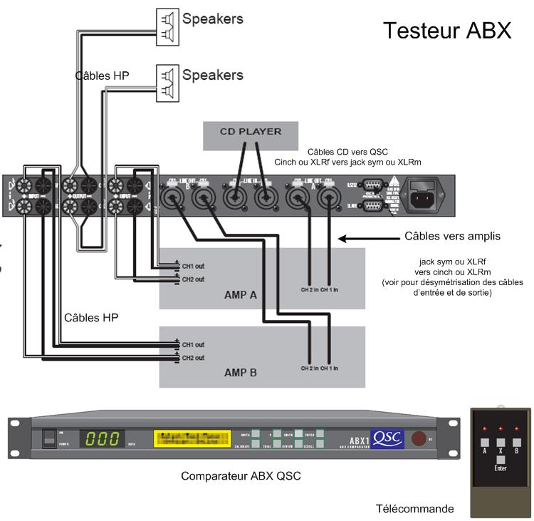 Organisons un test ABX d'amplis - Page 8 Abx