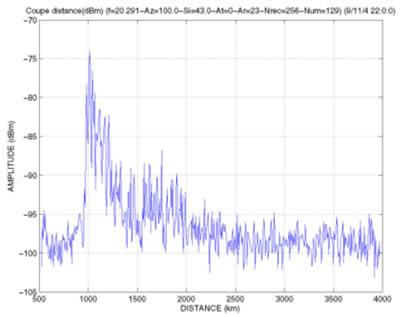 Projet de Radar Bi-static pour la détection et la localisation d'aéronef  - Page 3 47-profil-distance-radar