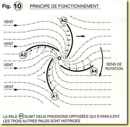 Eolienne à axe vertical, plans de construction Fig10