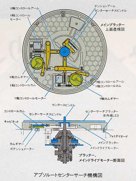 GUERRA CIVIL JAPONESA DEL AUDIO (70,s 80,s) Tx-1000-platter
