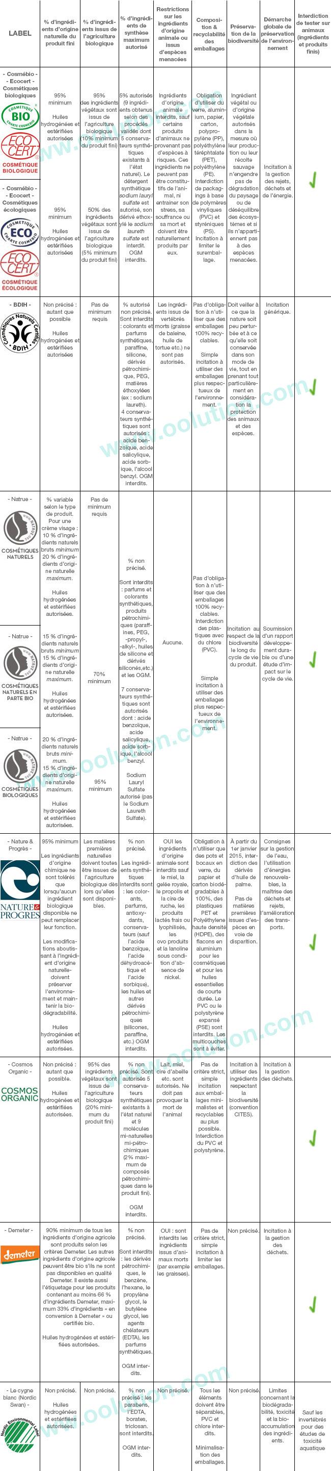Les savons DIALANE découvrez, le zéro chimique ! Tableau_labels-bio12