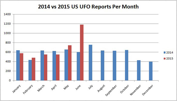 UFO sighting reports doubled in June 2014-vs-2015-Graph