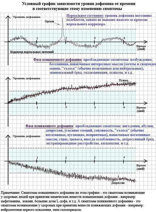 Дефицит дофамина, желание быть нормальным - и ты на магическом форуме Grid_sch3