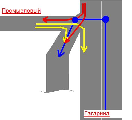 Решаем задачки по вождению ;) Sit1